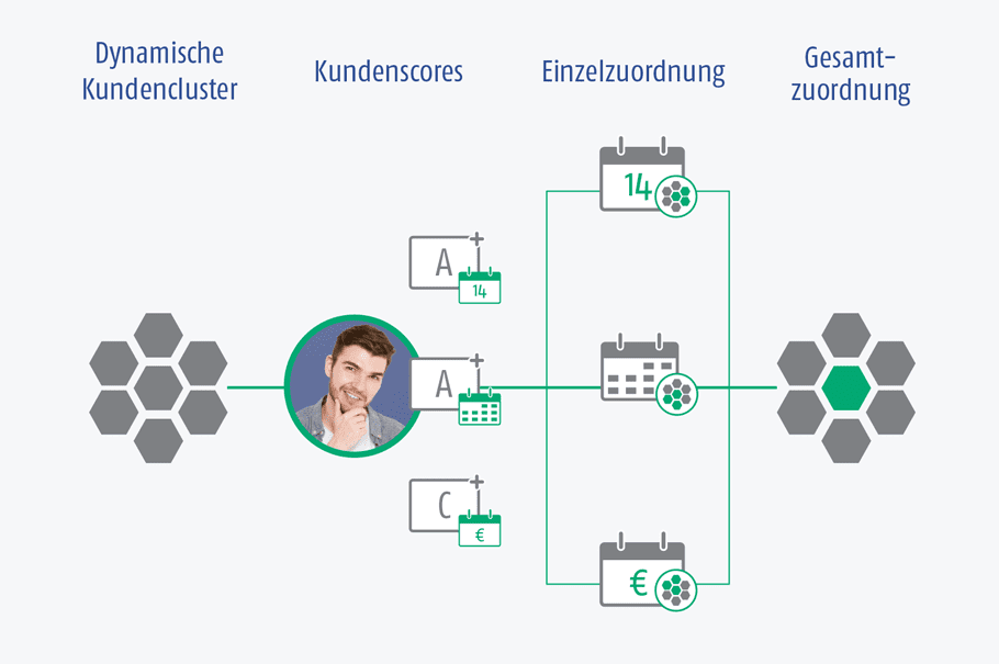 Grafik der AIC Group – Dynamic Clustering