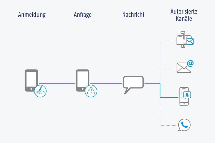Grafik der AIC Group – Inbound-Kampagnen