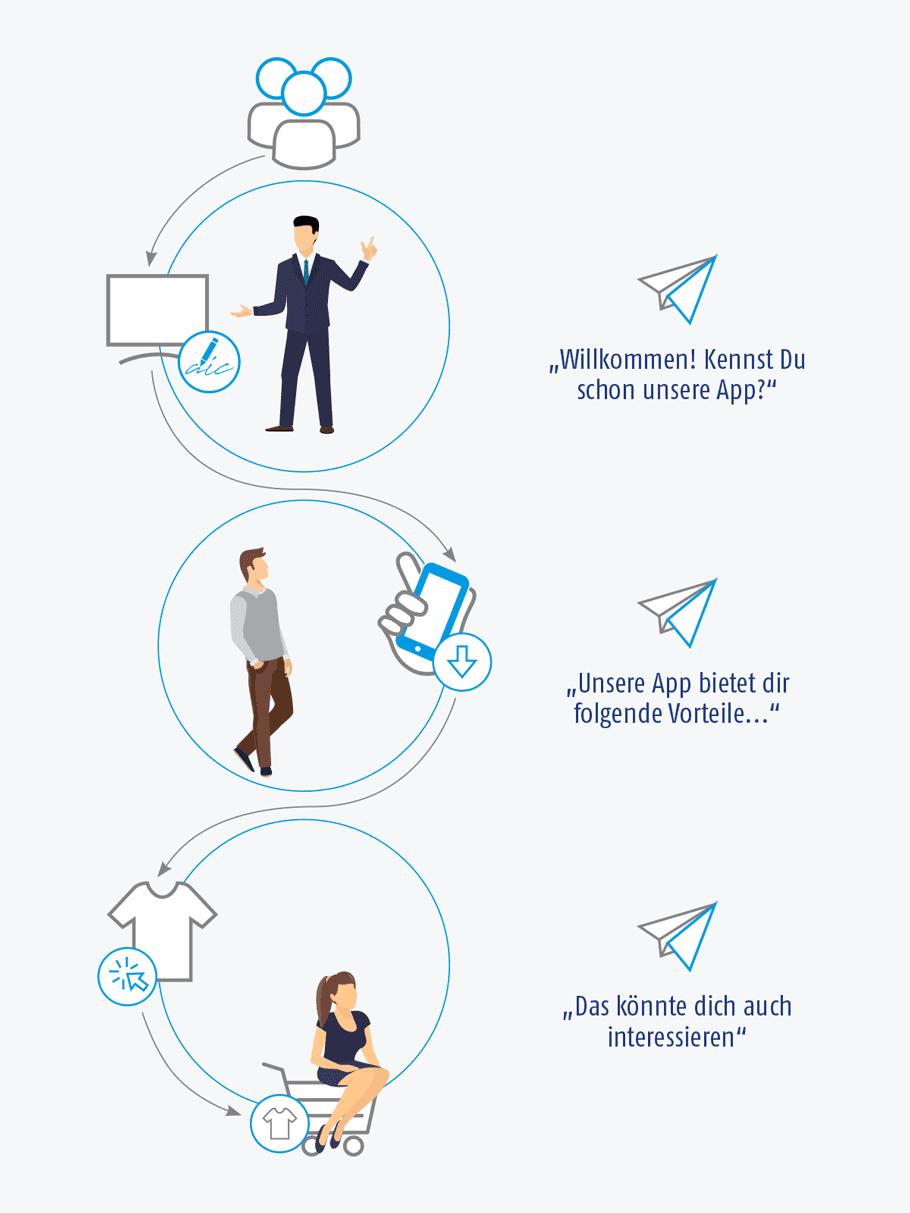 Grafik der AIC Group – Kampagnenplanung