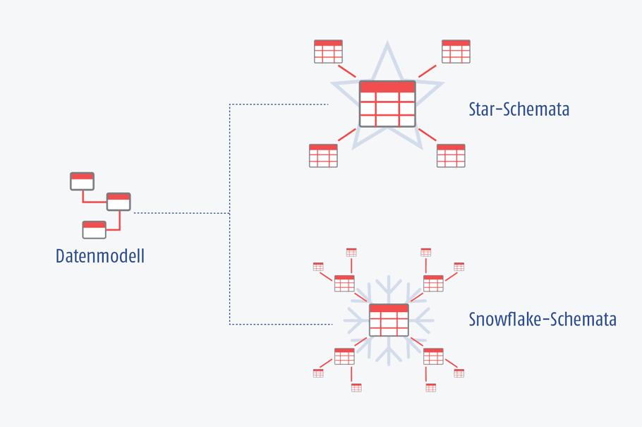 Grafik der AIC Group - Modellierung