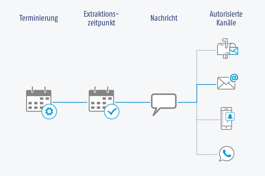 Grafik der AIC Group – Outbound-Kampagnen