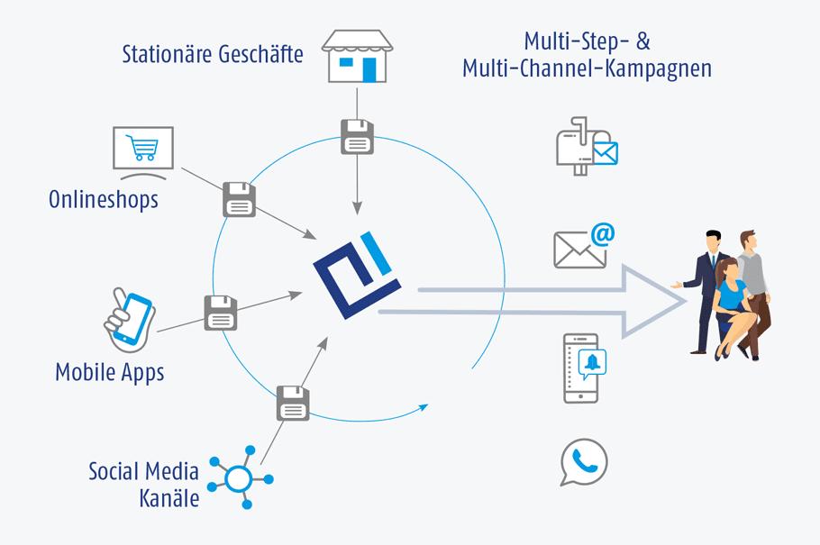 Grafik der AIC Group – Touchpoints-Schnittstellen