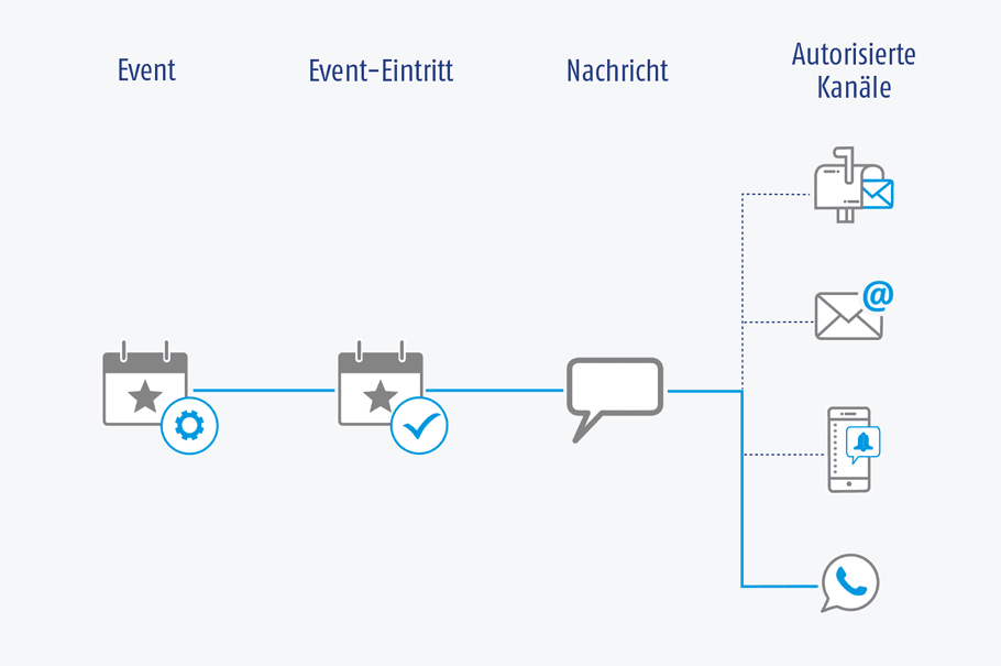 Grafik der AIC Group – Trigger-Kampagnen