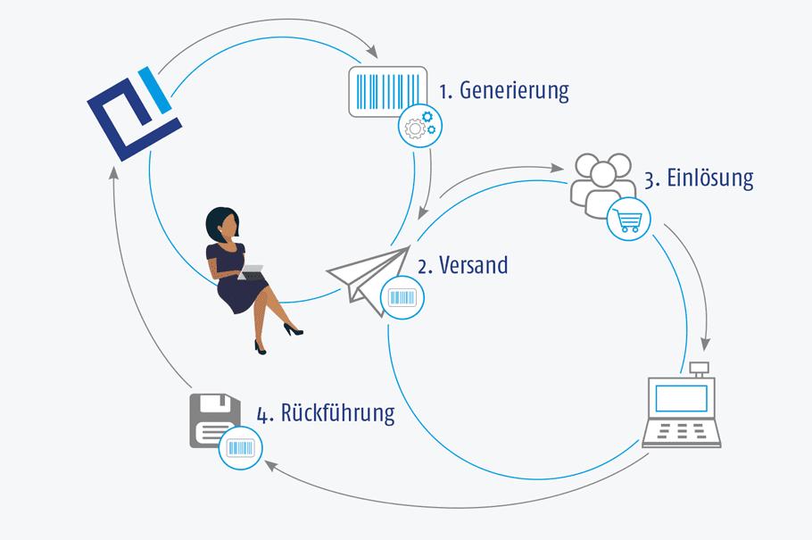 Grafik der AIC Group – Verarbeitung