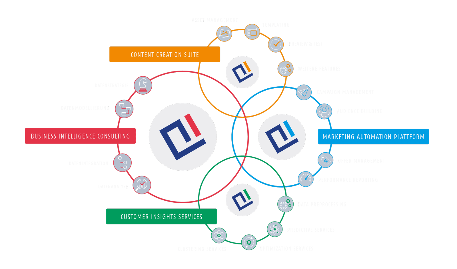 Grafik der AIC Group - Leistungen