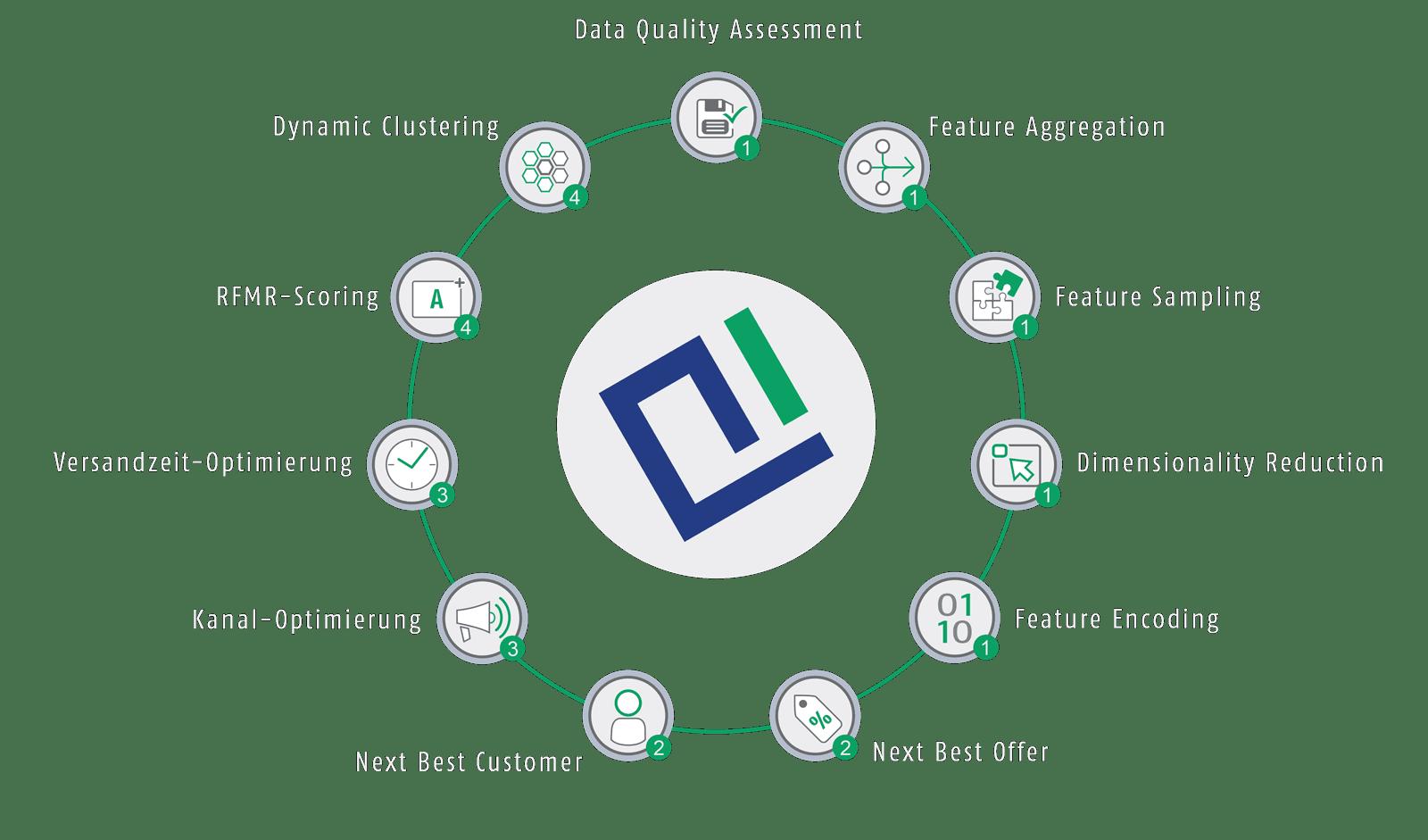 Grafik der AIC Group – Schwerpunkte Customer_Insights