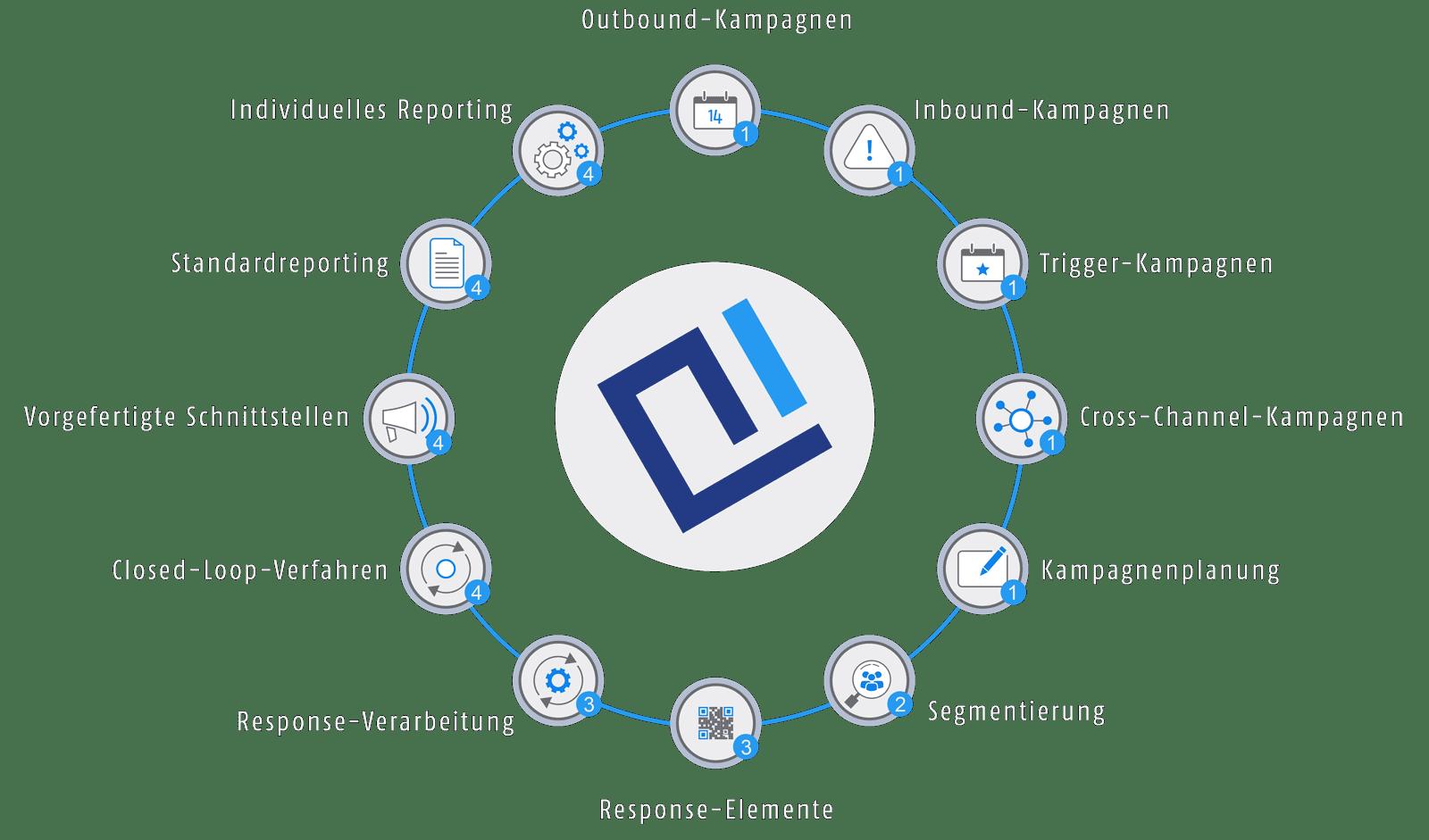 Grafik der AIC Group – Schwerpunkte Marketing Automation