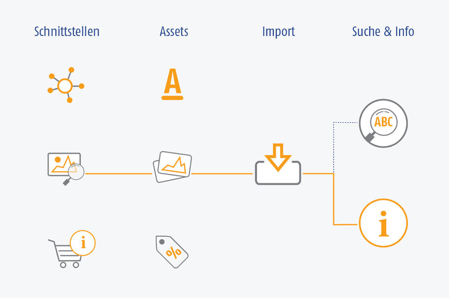 Grafik der AIC Group - Content Manager - Content Creation - Schnittstellen / Assets / Import / Suche & Info - orange/grau/weiß