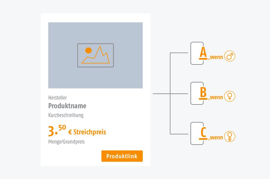 Grafik der AIC Group - Individualisierung - Content Creation - Aussteuerung von Angeboten - orange/grau/weiß