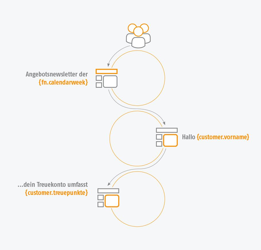 Grafik der AIC Group - Personalisierung - Content Creation - 3 Kreisegrafiken - Angebotsnewsletter - orange/grau/weiß