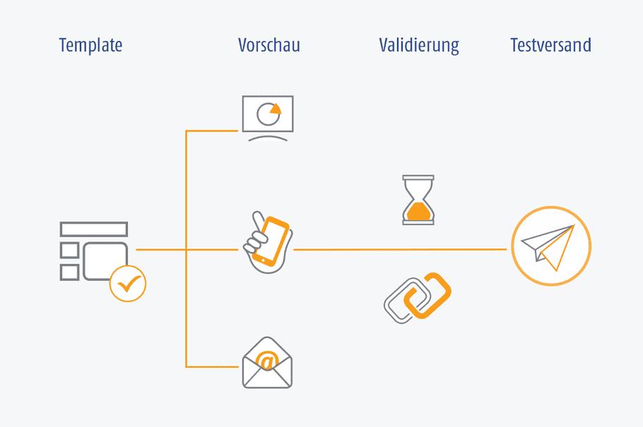 Grafik der AIC Group - Testversand - Content Creation - Template / Vorschau / Validierung / Testversand - orange/grau/weiß