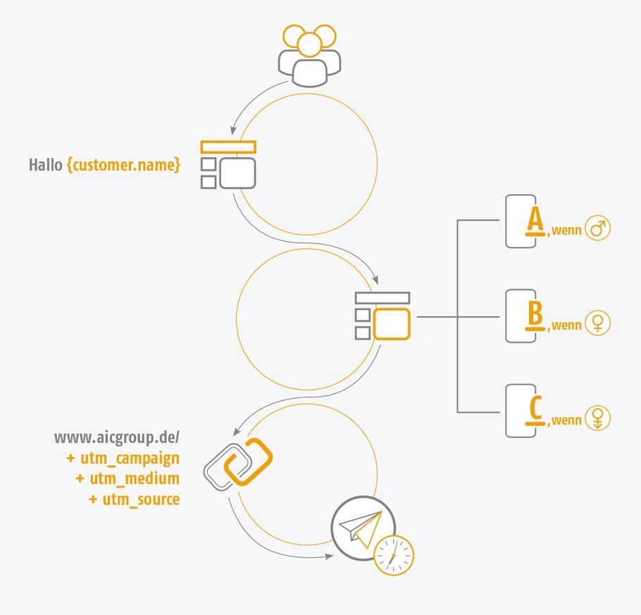 Grafik der AIC Group - Tracking - Content Creation - 3 Kreisegrafiken - Customer-Zuordnung - orange/grau/weiß