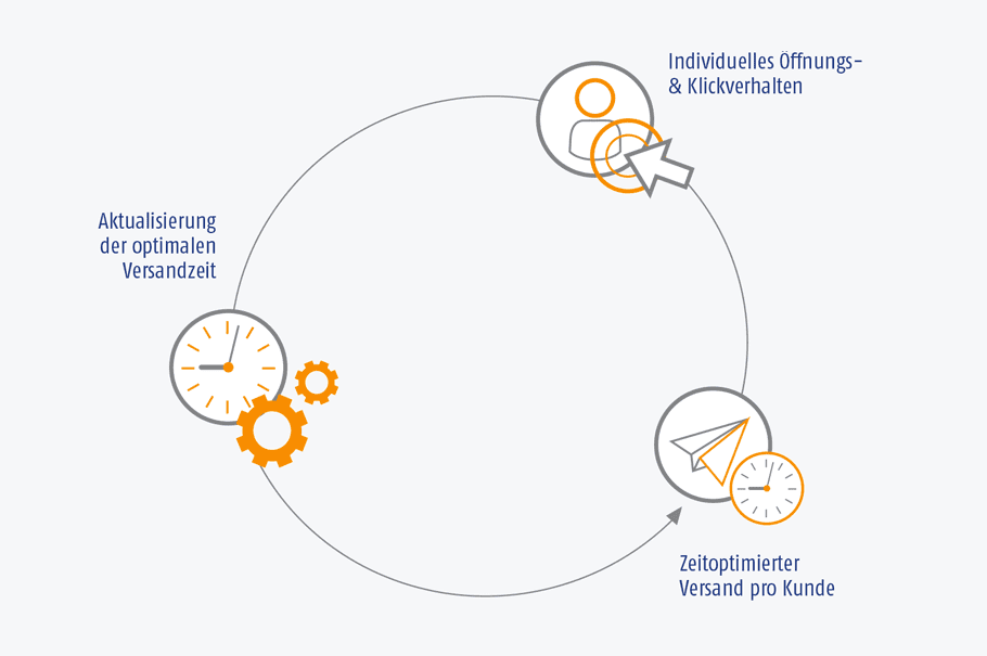 Grafik der AIC Group - Versandzeitoptimierung - Content Creation - Öffnungs- & Klickverhalten / optimalen Versandzeit / Zeitoptimierter Versand - orange/grau/weiß